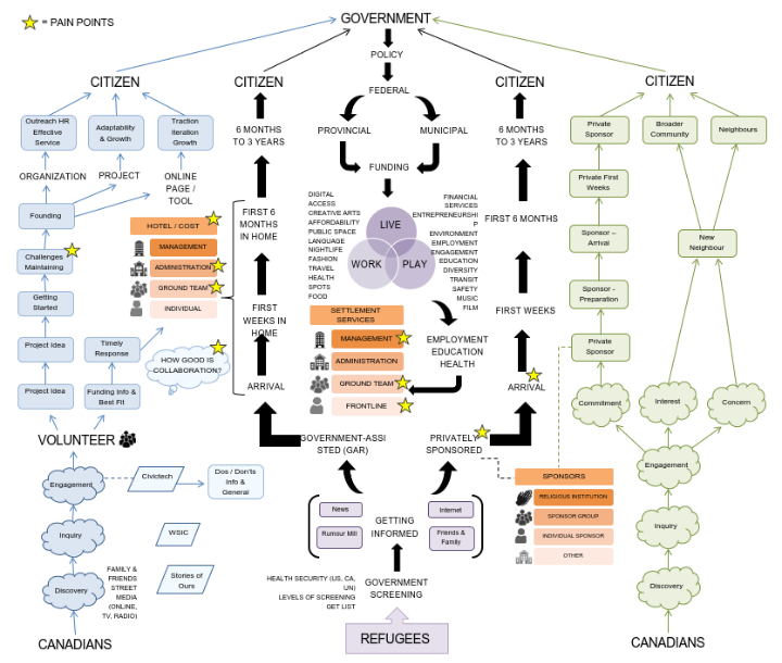 Systems Map